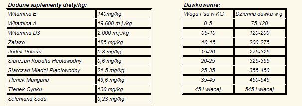 Delikan-SUPRA-Puppy-1kg